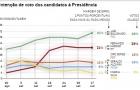 Pesquisa Ibope: Bolsonaro sobe 4 pontos e vai a 31%; Haddad se mantém com 21%