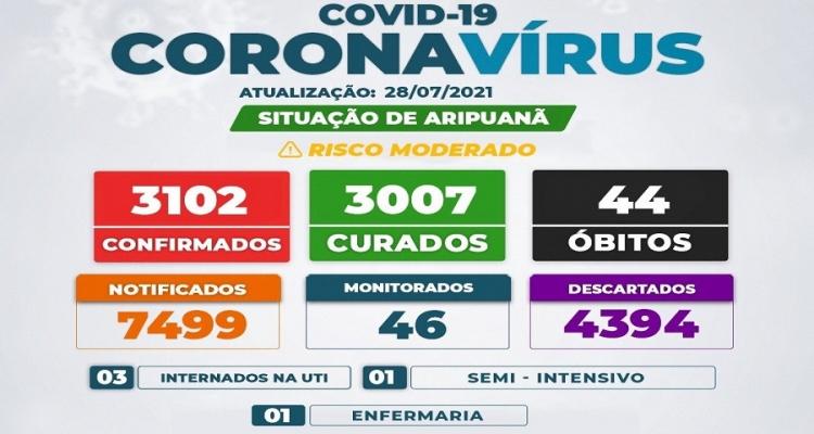 Boletim aponta estabilidade no número de casos ativos de Covid-19 em Aripuanã